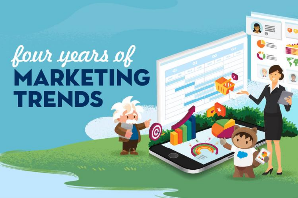 State of Marketing 2014-2020: four years of marketing trends