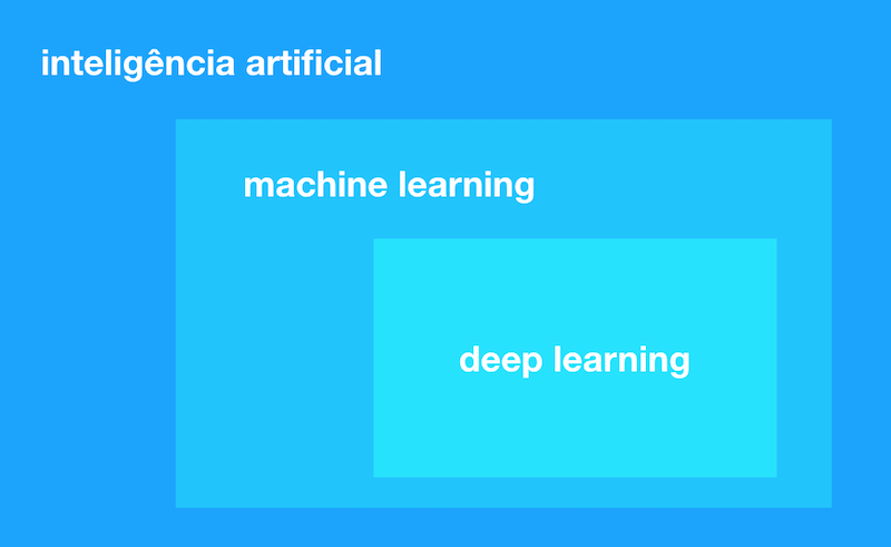 Gráfico de machine learning e deep learning