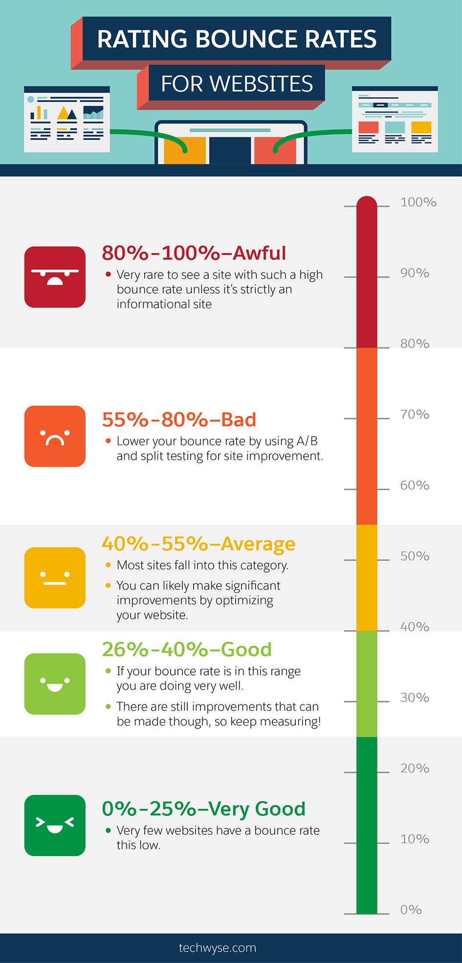 The 5 Online Marketing Metrics You Must Understand and Why