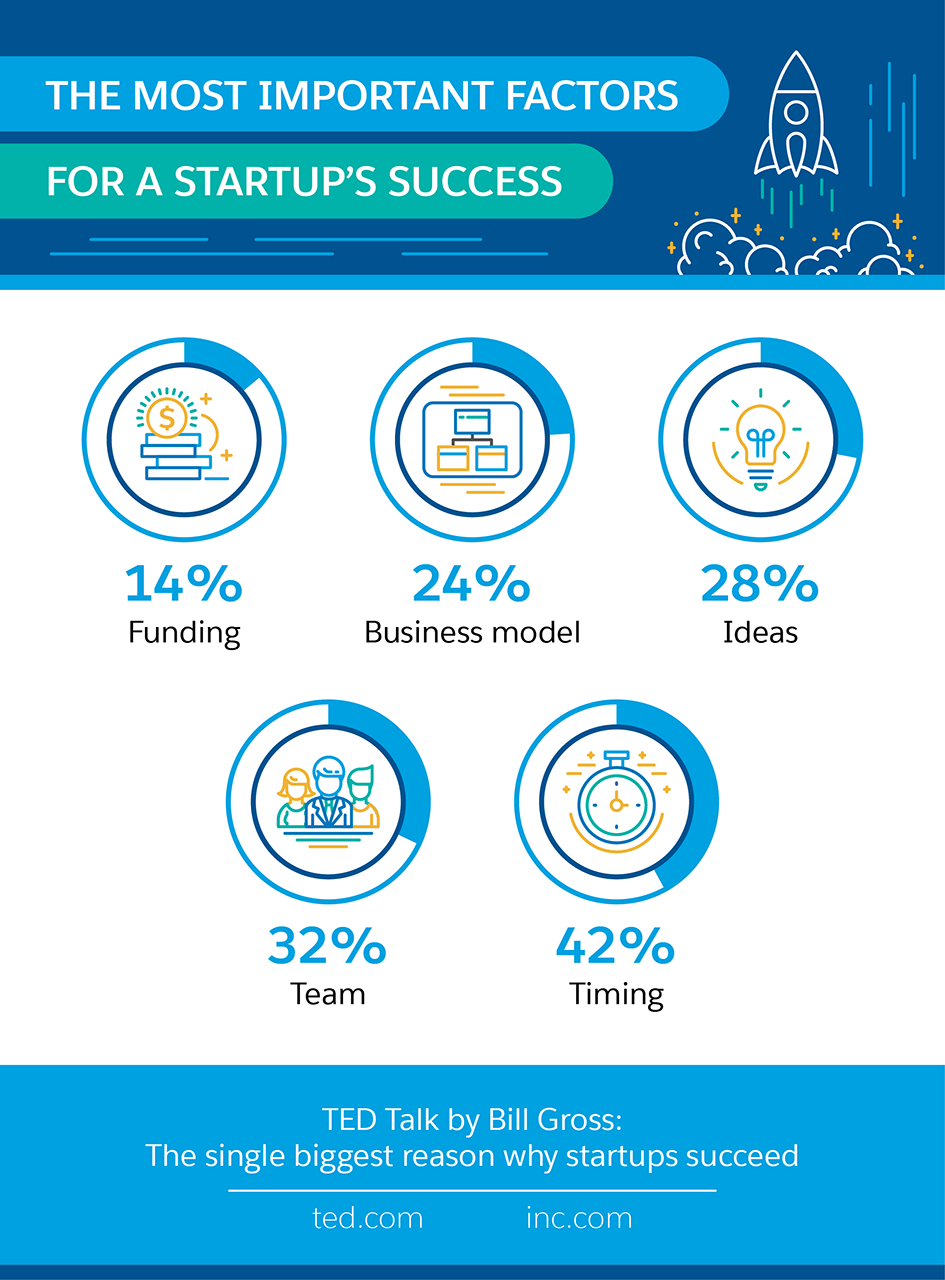 The Most Important Factors for Startup Success - Salesforce