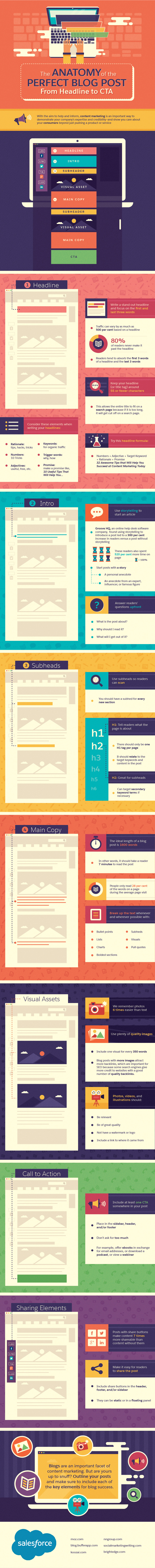 The Anatomy Of The Perfect Blog Post From Headline To Cta