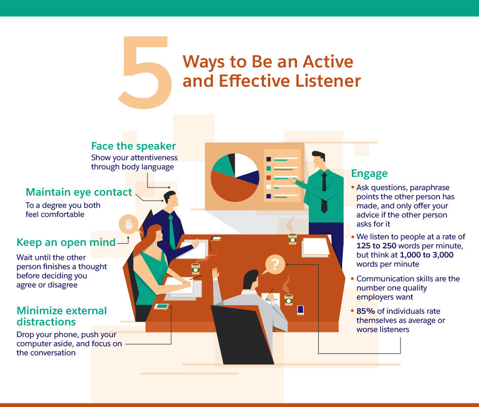 10 Must-Have Communication Skills for Business Success