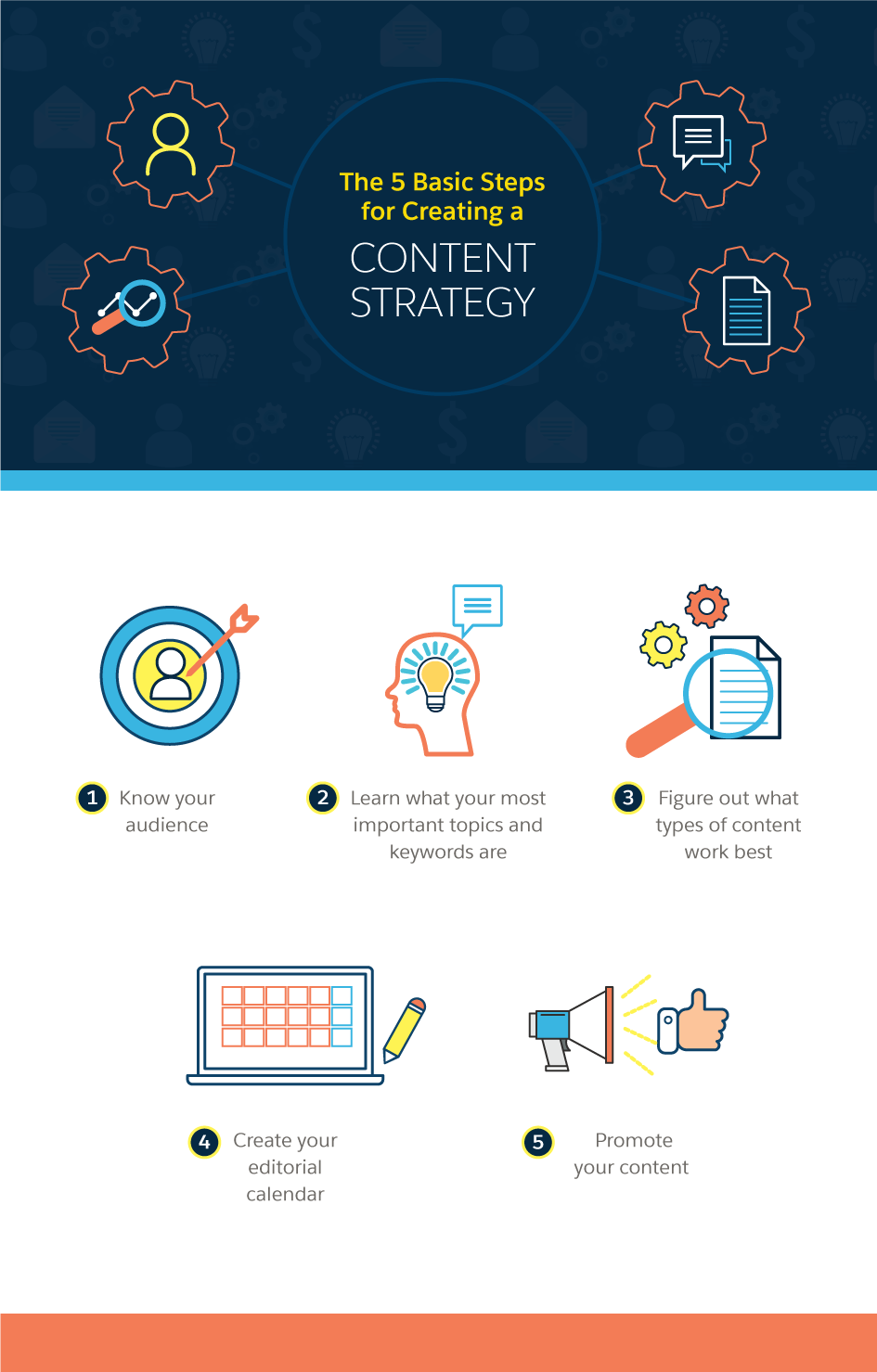 More than a Blog: How to Create Your Content Strategy
