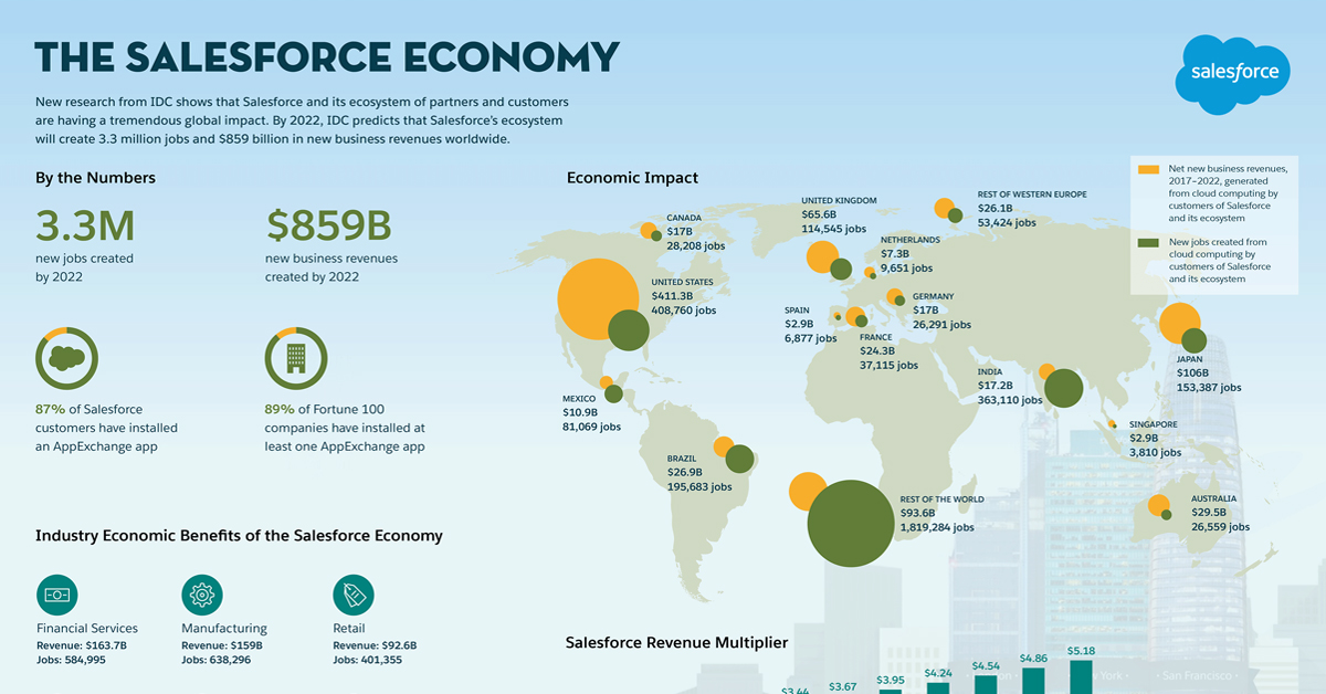 Salesforce Economy To Create 28,000 Jobs in Canada by 2022