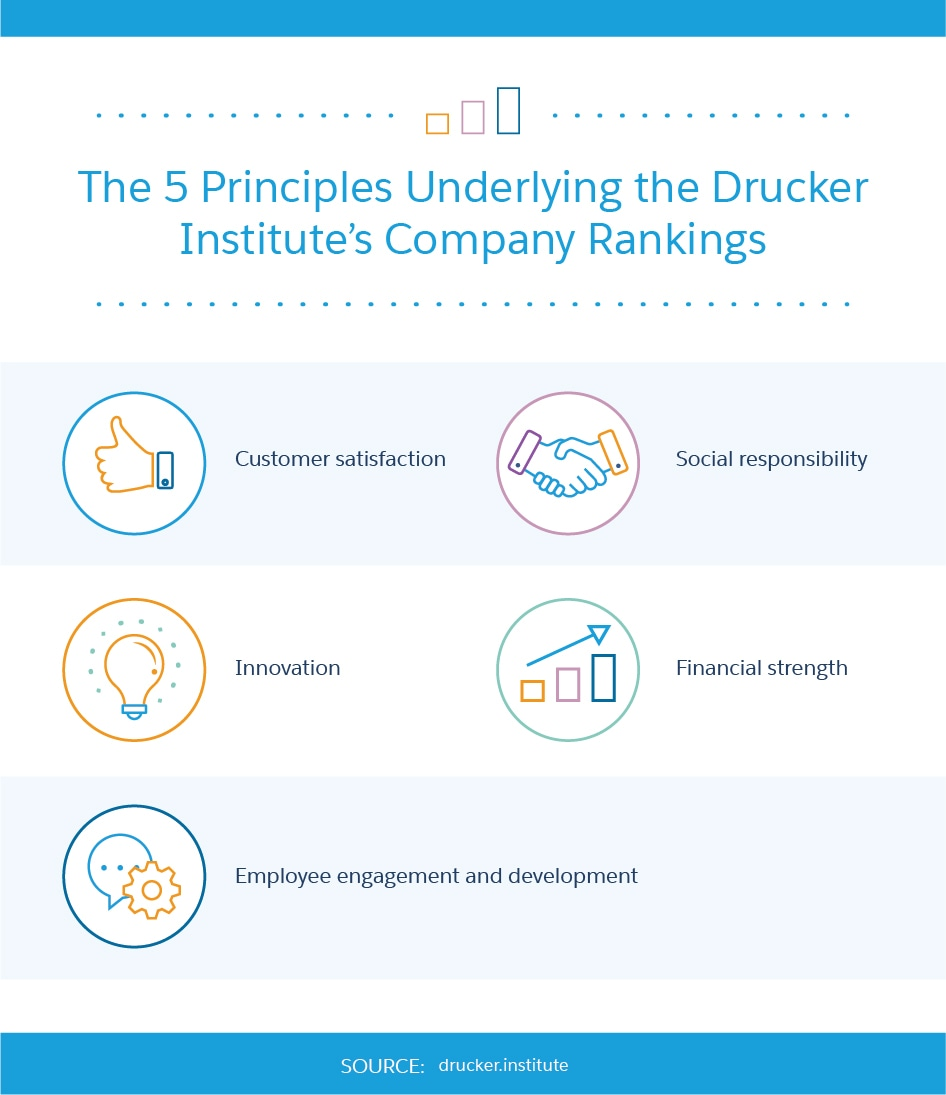 Why Your Company Needs to Know Peter Drucker - Salesforce Canada Blog