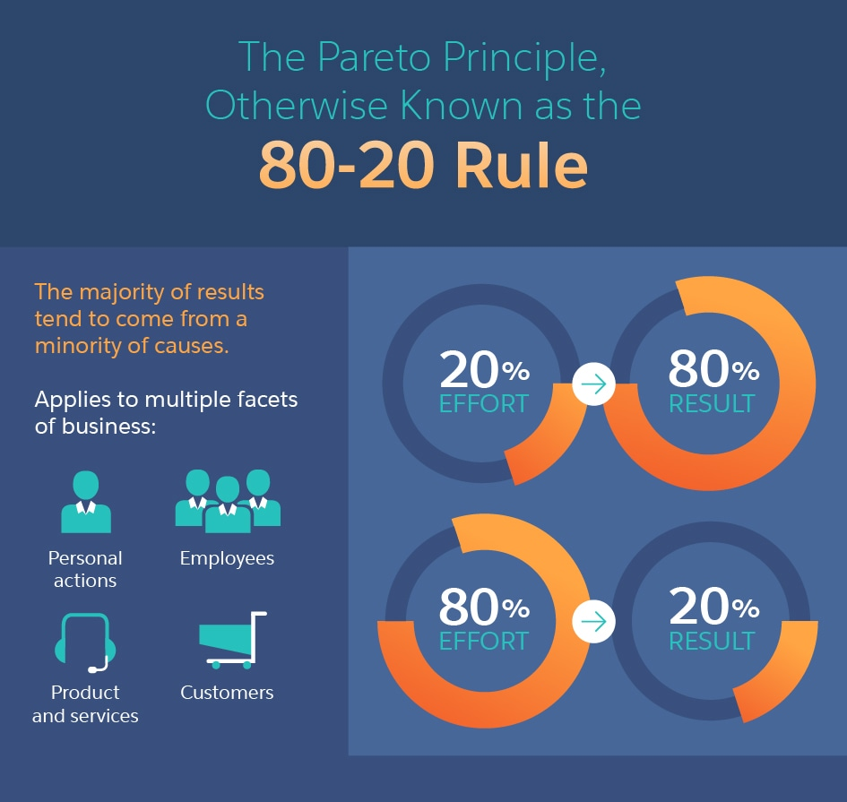 Make Your Life and Your Business More Efficient with the 80-20 Rule - Salesforce Canada Blog