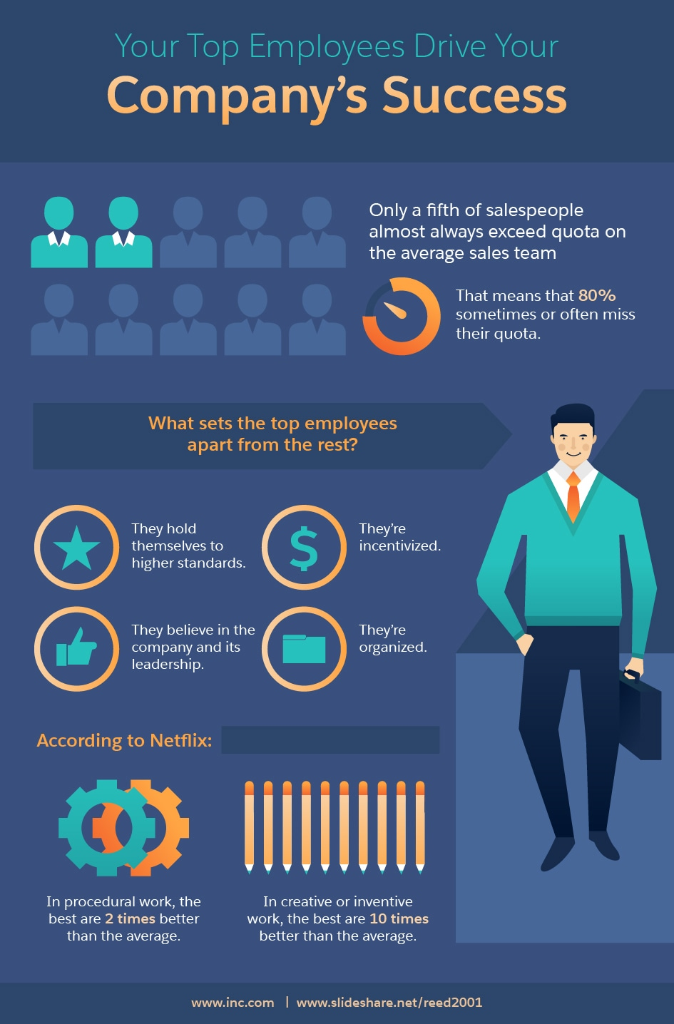 "80 20 rule You've probably heard of people who follow the 80/20 rule  ""while the 20%  may not be contributing much nutritiously, these foods can be."