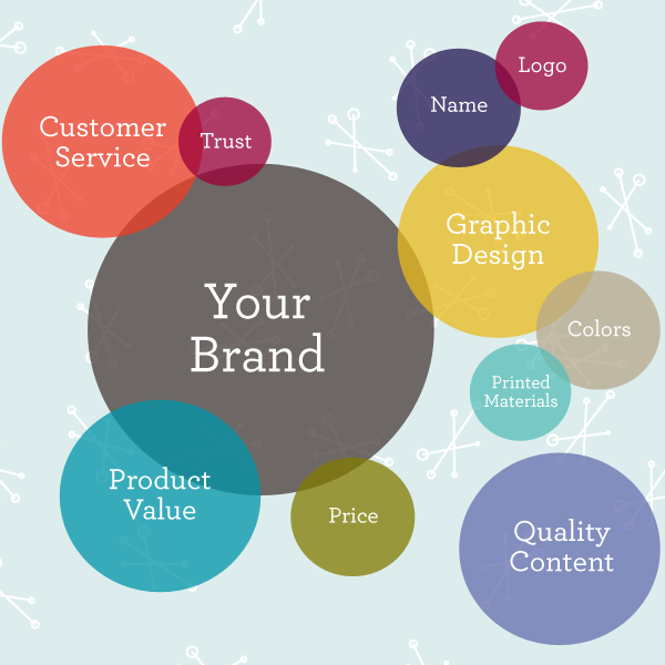 what is your brand Definition of brand: unique design, sign, symbol, words, or a combination of these, employed in creating an image that identifies a product and differentiates it from its competitors.