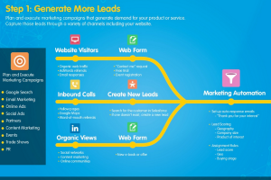 sales process map a guide to generating leads and closing deals