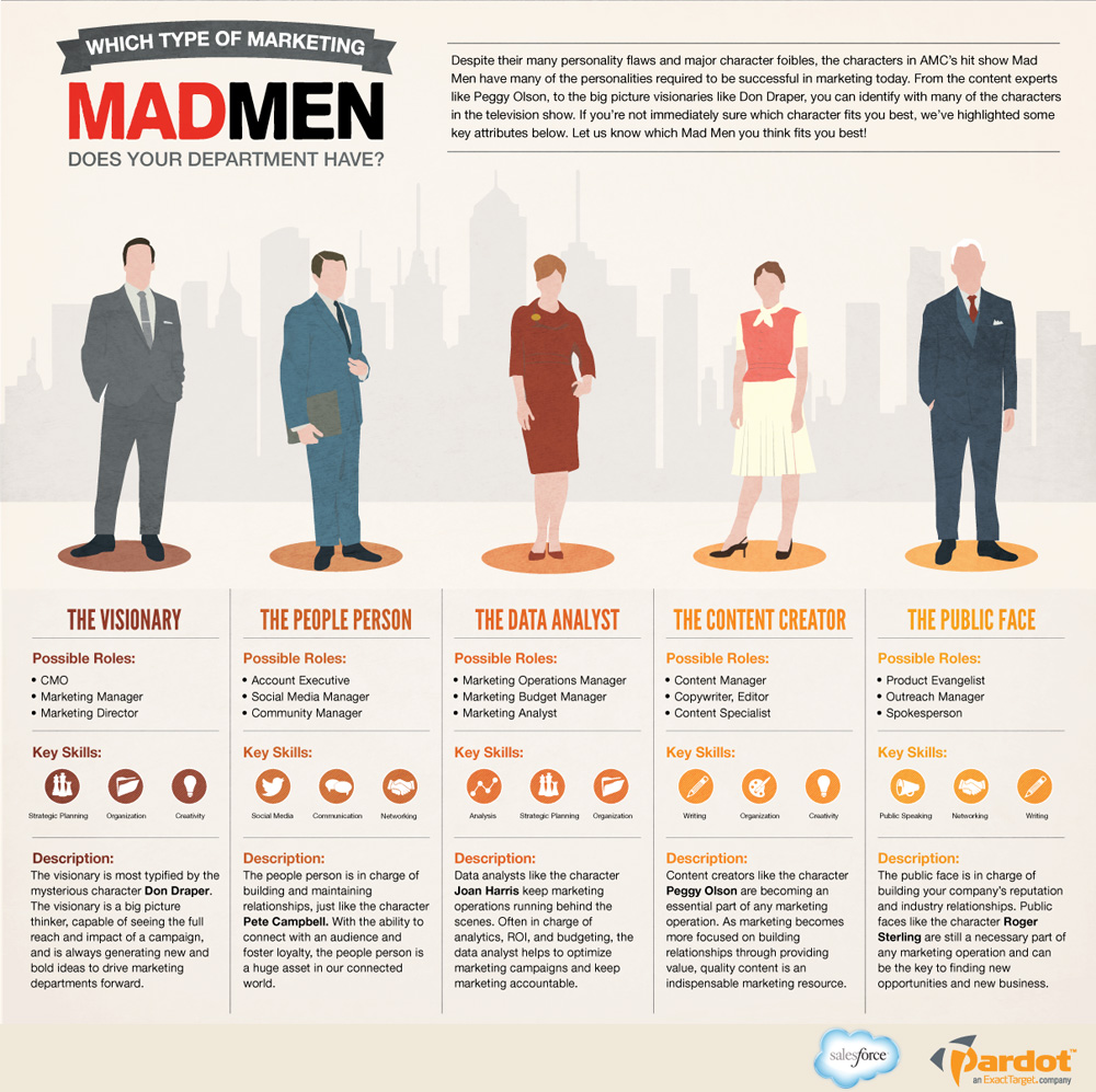 Marketers Which Mad Men Character Are You Salesforce Blog