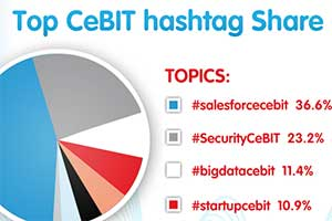 Salesforce.com at CeBIT Wrap Up [Infographic]