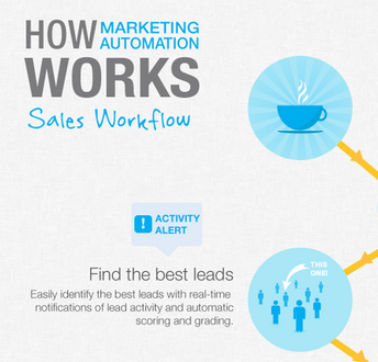 How Marketing Automation Helps Sales Performance [INFOGRAPHIC]