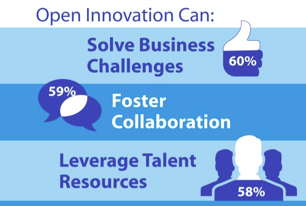 How to Boost Performance with Open Innovation