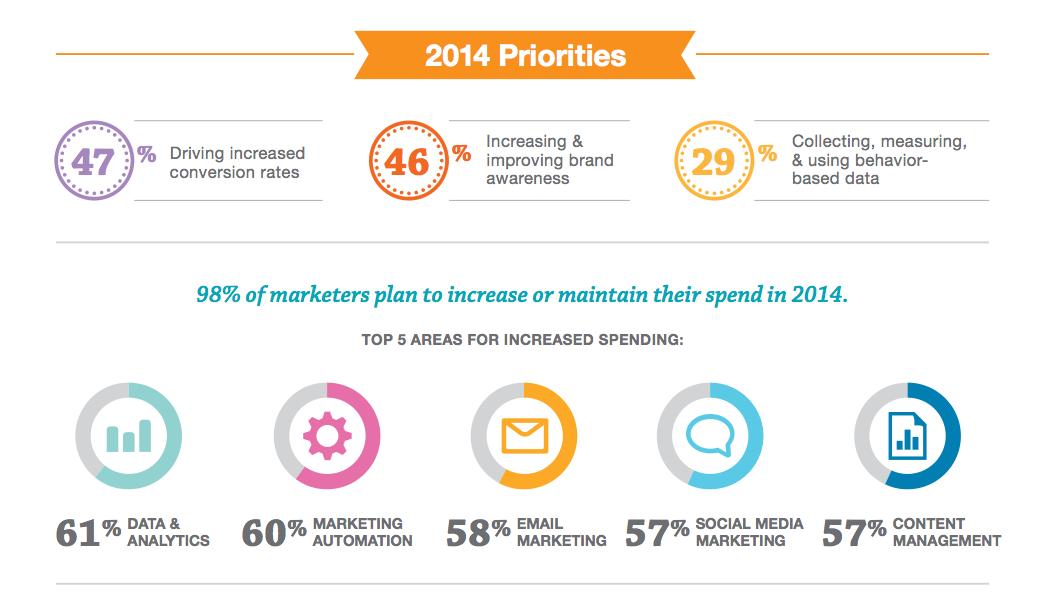 2014 State of Marketing Report Salesforce Australia NZ Blog – Marketing Report