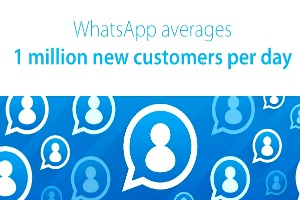How Whatsapp and Text Messages are Being Used for Sales, Marketing