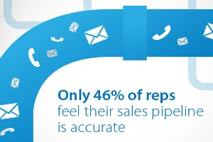 sales pipeline management how to unclog your sales pipe