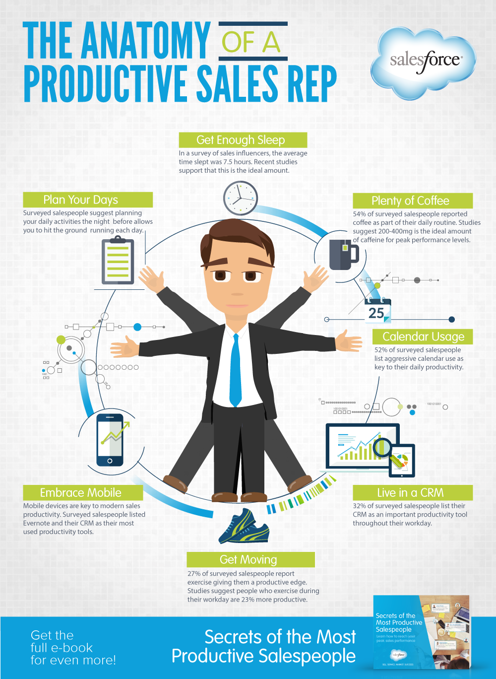 Infographic: The Anatomy of a Productive Sales Rep - Salesforce Blog