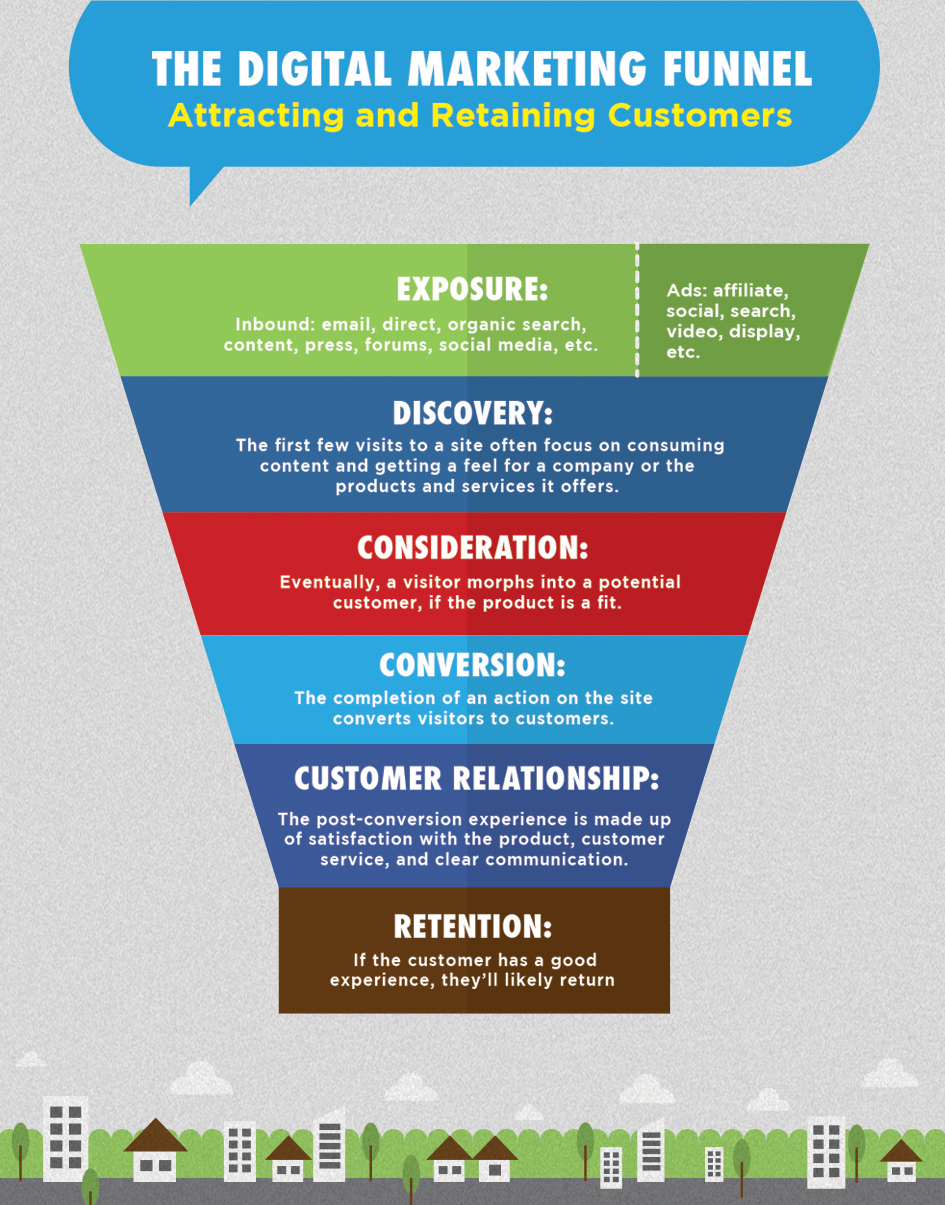 The Digital Marketing Funnel