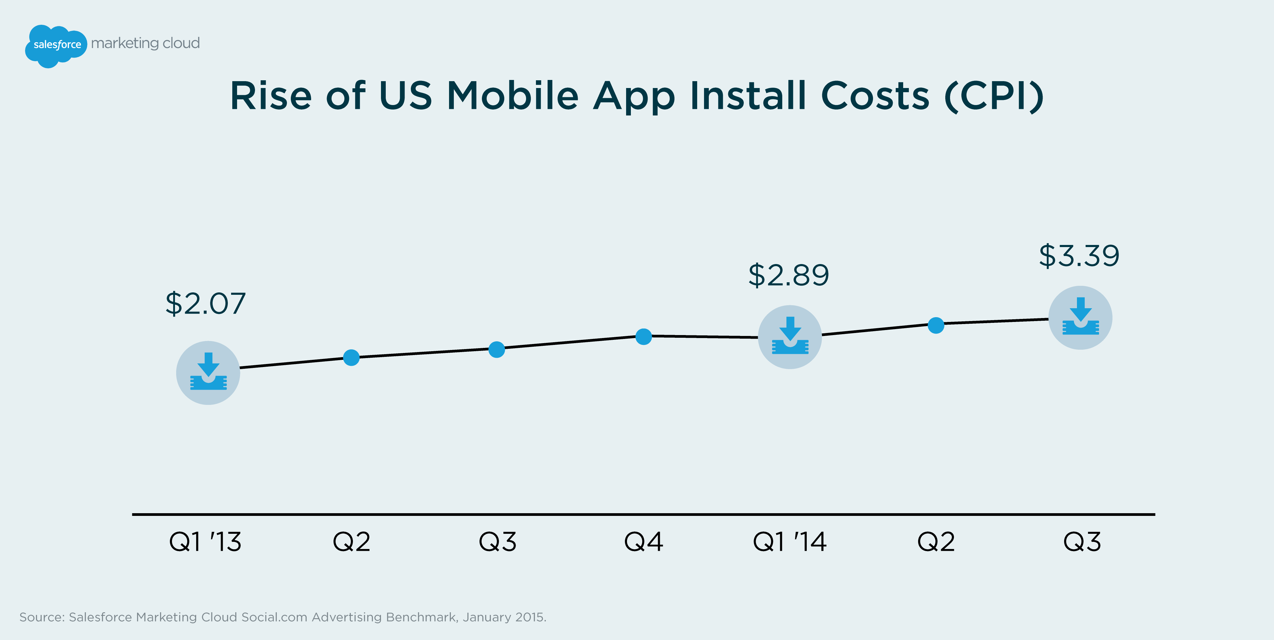 Mobile App Installs Grow More Expensive
