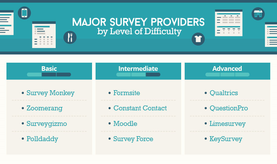 Major Survey Providers by Level of Difficulty