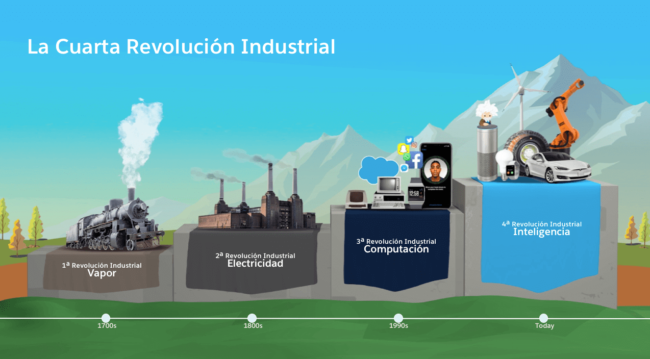 https://www.salesforce.com/mx/blog/2018/4/Que-es-la-Cuarta-Revolucion-Industrial.html