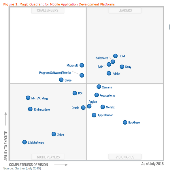 App Gap Salesforce1 Platform Magic Quadrant for Mobile Application Development Platforms