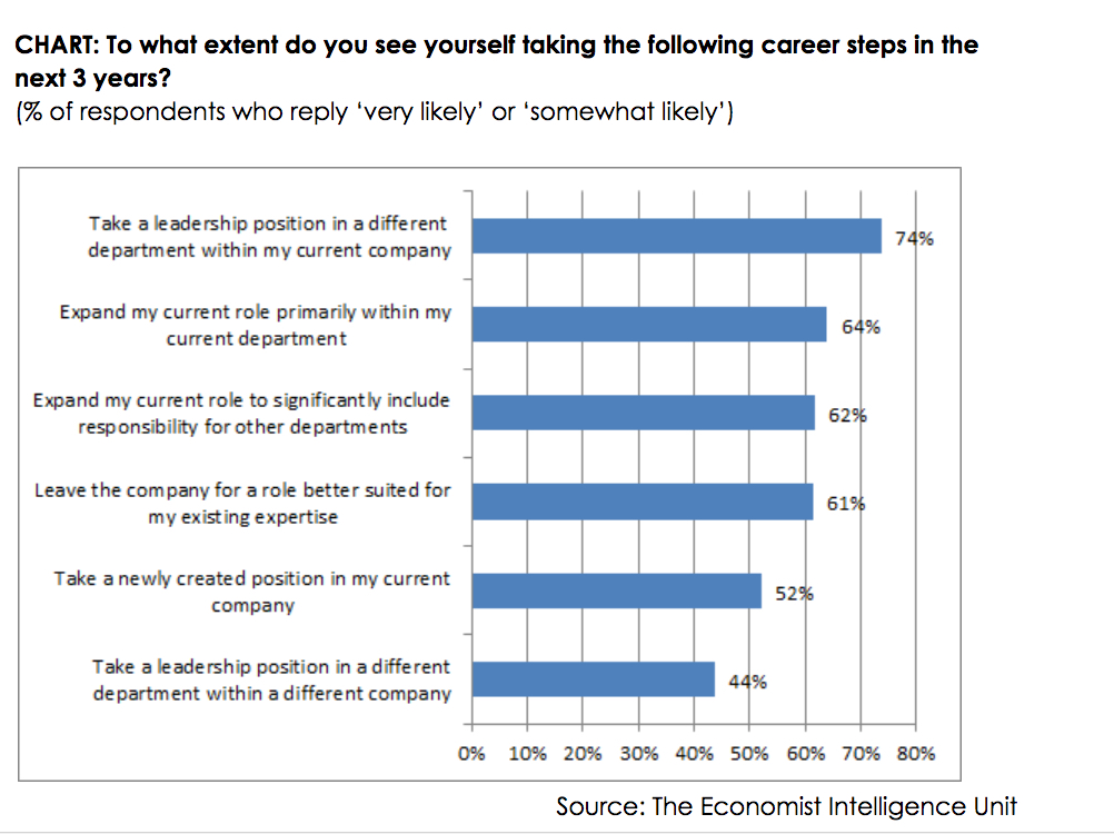 How is Digital Disruption Affecting Your Career Path? - Salesforce