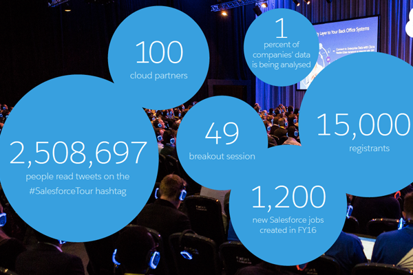 Salesforce World Tour London 2016 Recap
