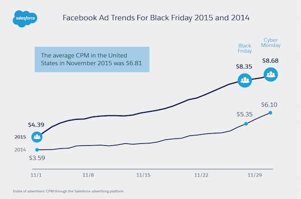 High Advertiser Demand for Facebook Ads on Black Friday, Cyber Monday