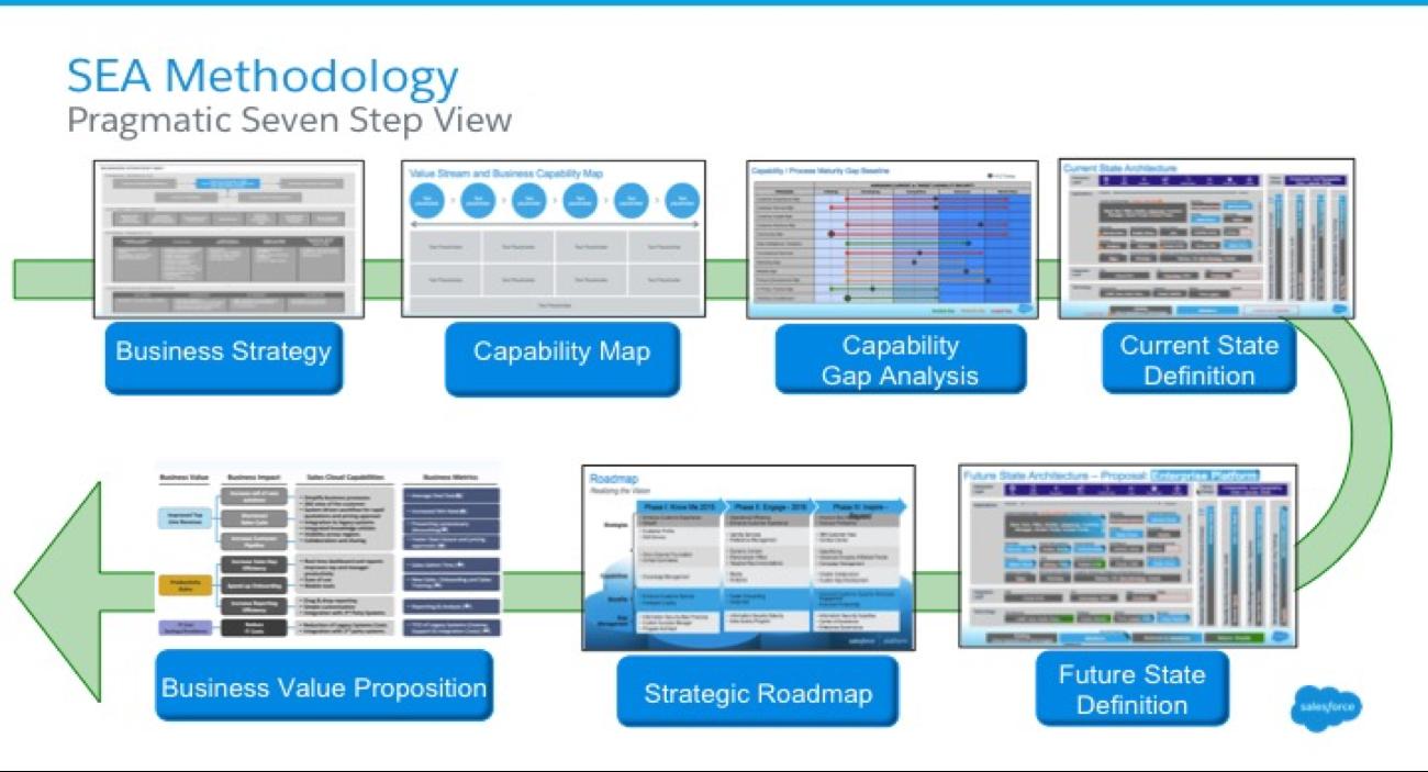 How Salesforce Does Enterprise Architecture - Salesforce Blog on sfdc roadmap, oracle roadmap, deloitte roadmap, workday roadmap, erp roadmap, netapp roadmap, hp roadmap, microsoft roadmap, jquery roadmap, dynamics gp roadmap, dynamics ax roadmap, epicor roadmap, soa roadmap, accenture roadmap, successfactors roadmap, samsung roadmap, marketo roadmap, dynamics crm roadmap,