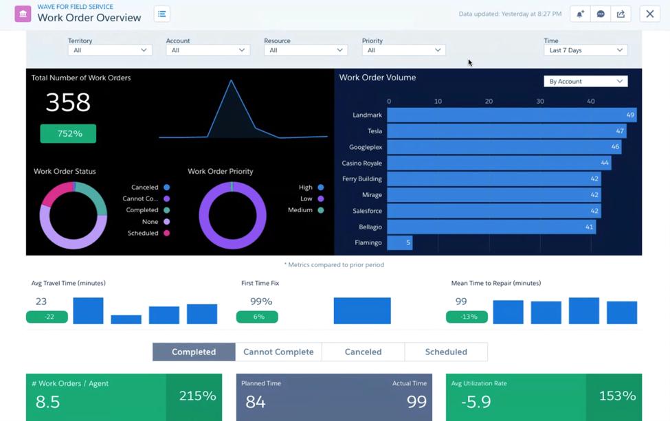 Salesforce Field Service Usa 2017 Improving Every On Site
