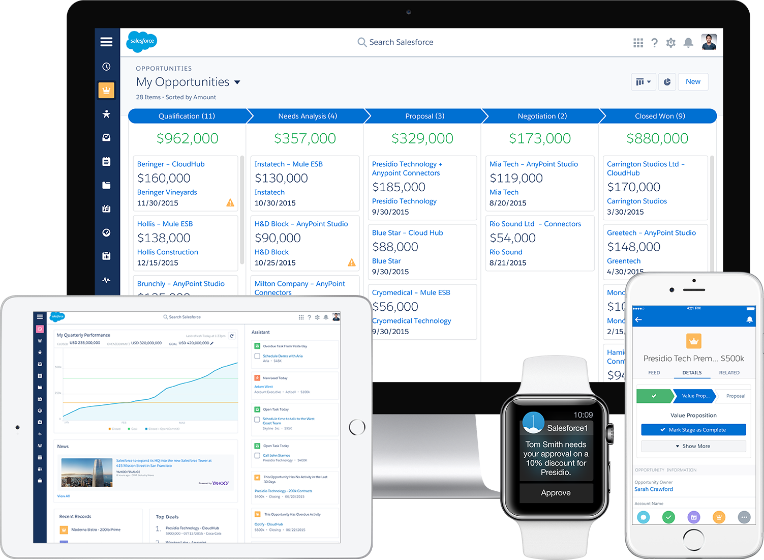 Welcome to the Future of CRM. Welcome to Salesforce Lightning.