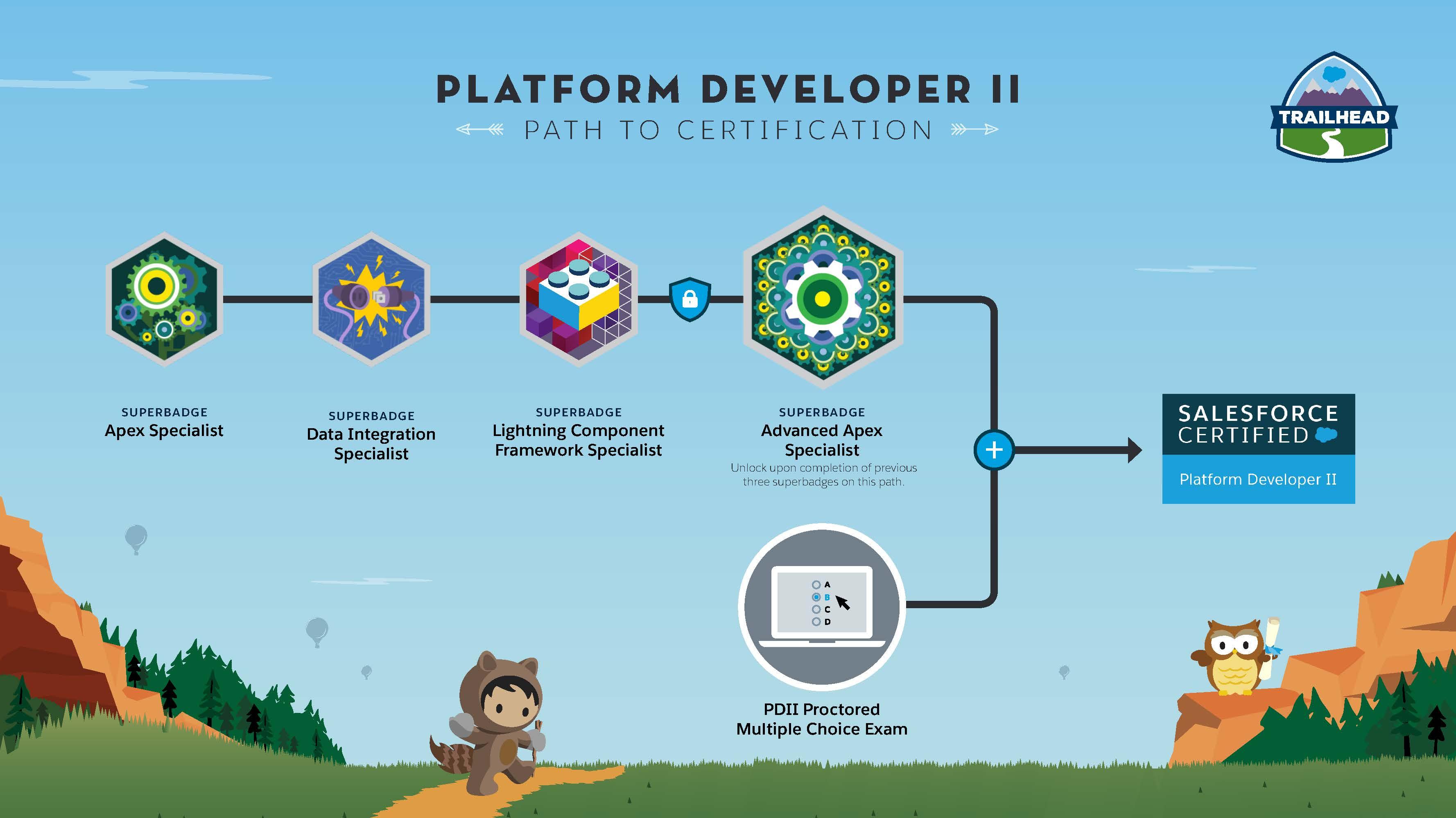 The New Way To Blaze Your Trail To A Platform Developer Ii