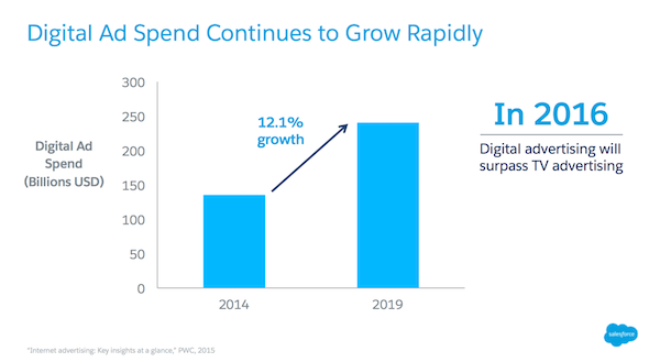 Advertising trends in 2014