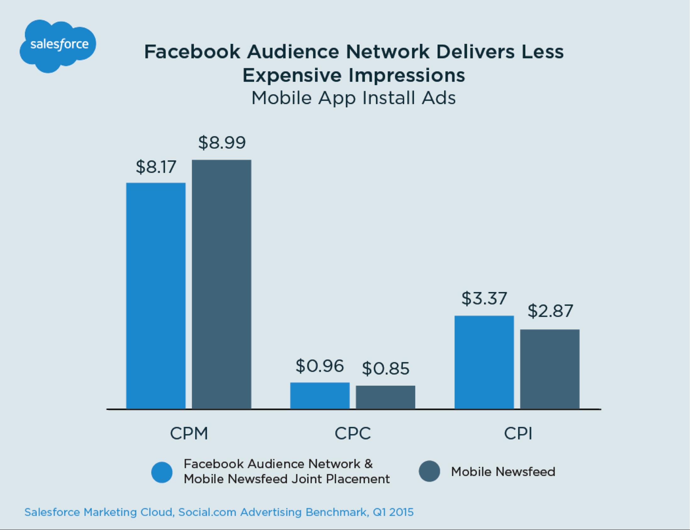 Salesforce Ads Benchmark: Key Trends Across Facebook