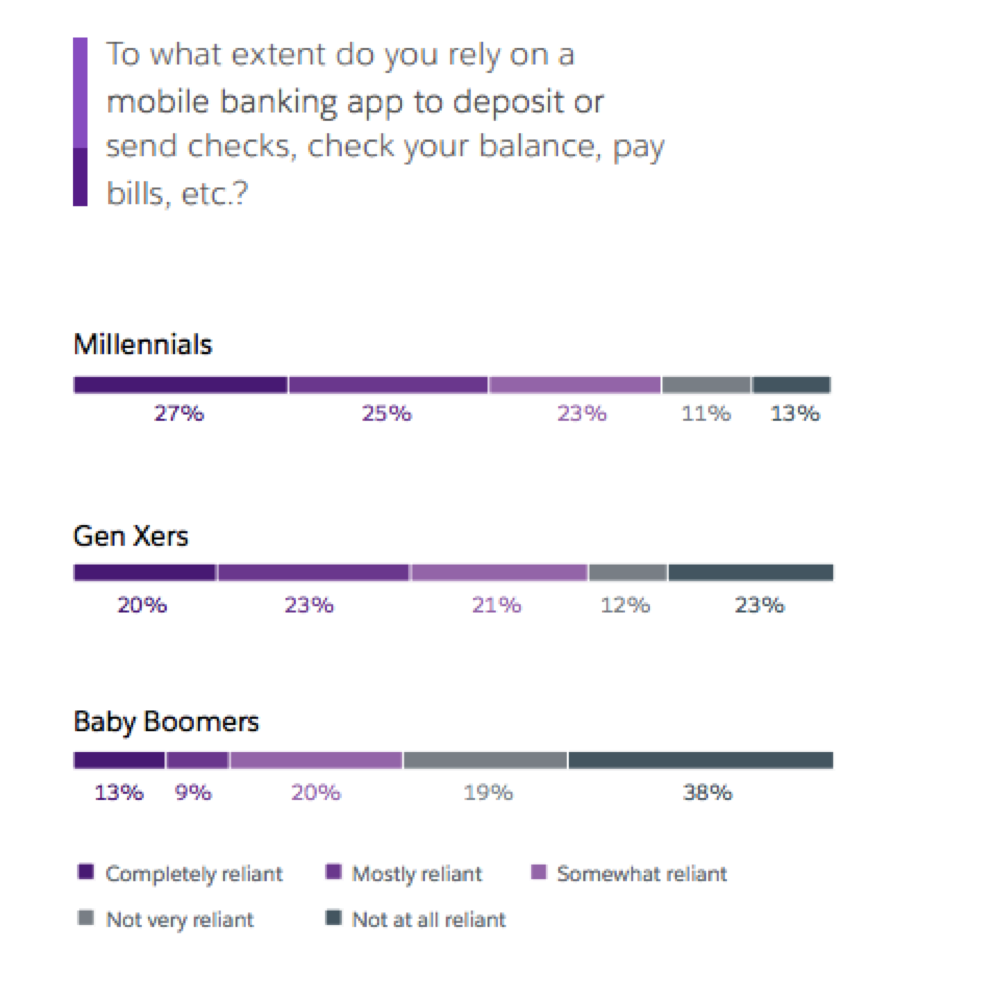 4 Important Stats about Millennials and Mobile Banking - Salesforce Blog