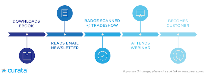 Track the impact of your salesforce campaign like a shadow wolf first touch attribution model fandeluxe Images