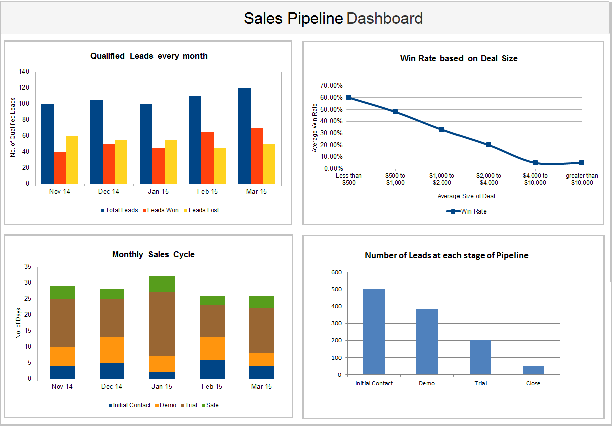 4 Key Metrics To Boost Your Sales Pipeline Velocity
