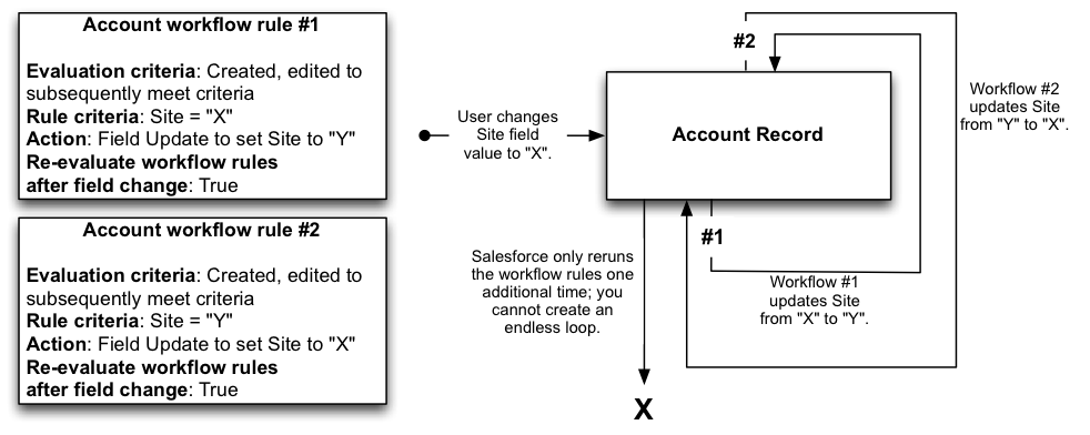 The Elements Of A Salesforce Workflow Rule Workflow Deep Dive Pt I Salesforce Blog