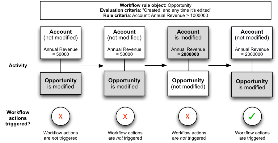 the elements of a salesforce workflow rule (workflow deep dive, pt business process flow diagram an opportunity workflow rule based on the annual revenue field it is important to understand how a workflow rule operates when the rule criteria involves a