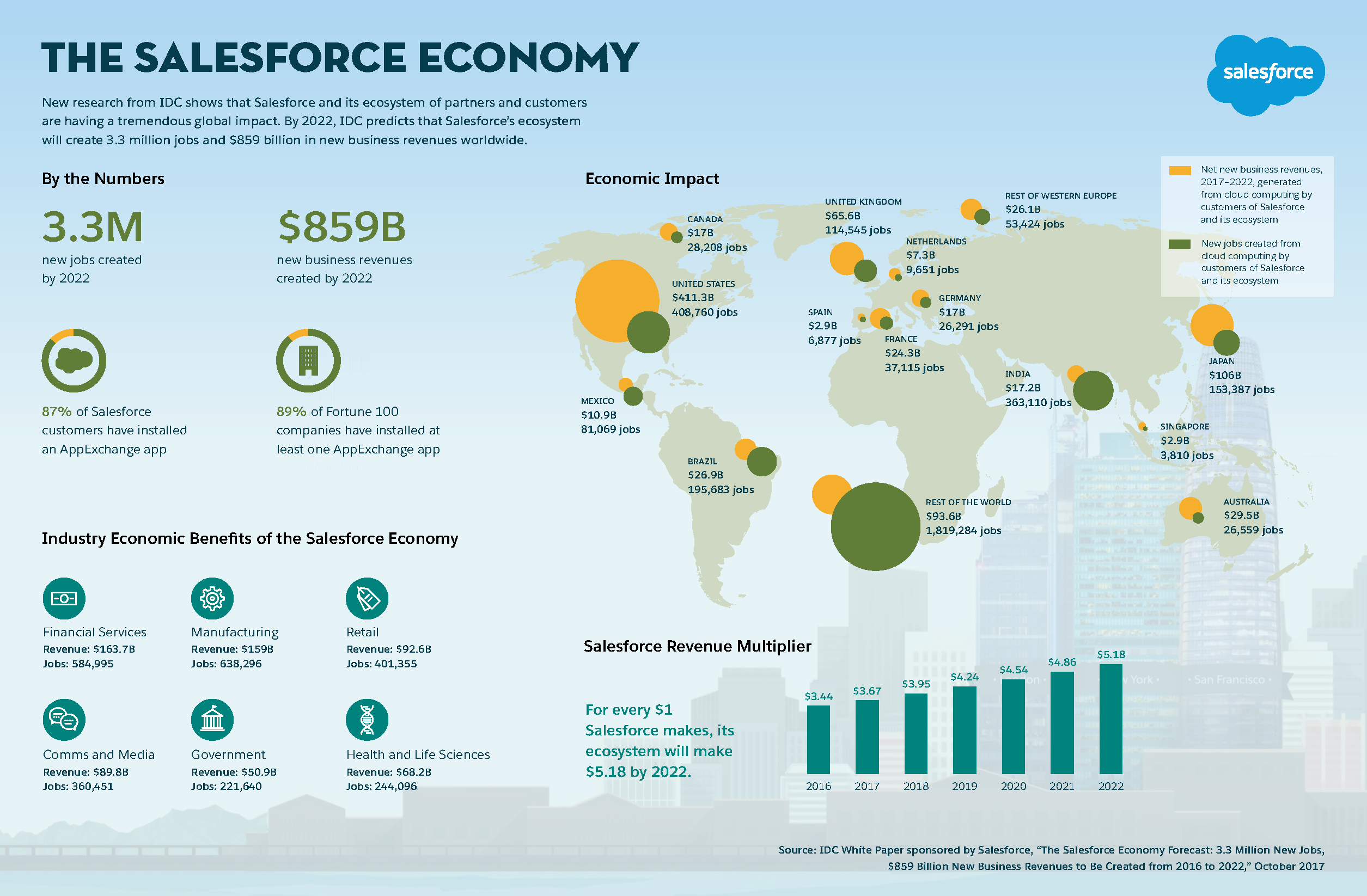Infographic - The Salesforce Economy. Click to to see larger Infographic image.