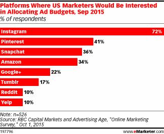 Advertising Insights: Instagram Interest, Reach Millennials