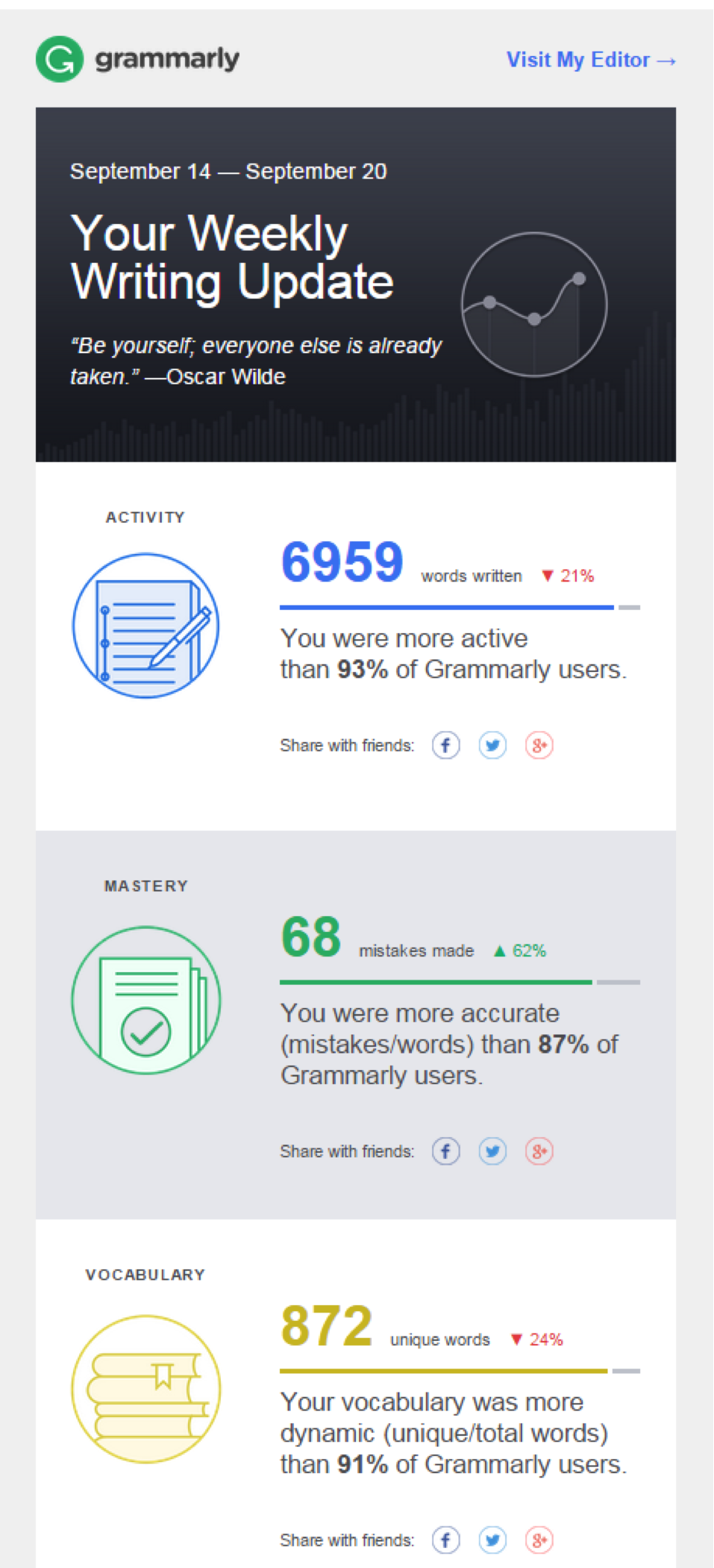 Grammarly Makes Good Writing Personal with Salesforce