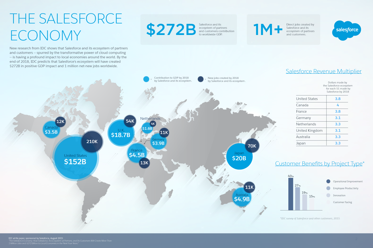 Behind the $272 Billion Salesforce Ecosystem Opportunity ...