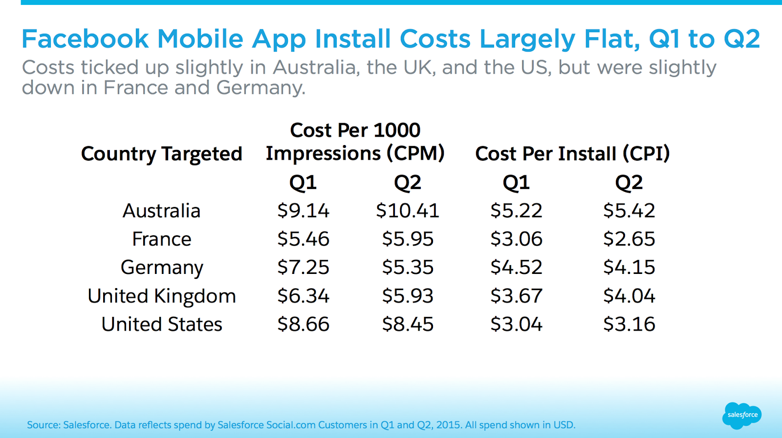 Facebook Mobile App Installs Cost More on Android in Five Countries