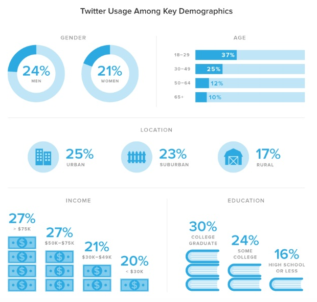 advertising insights personalization benefits twitter