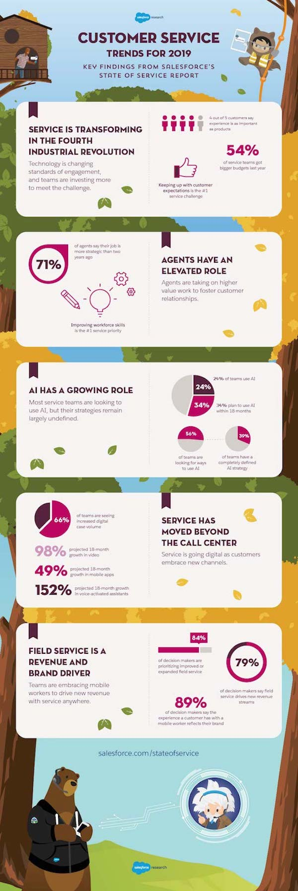 2019 State of Service research report - Salesforce Blog on