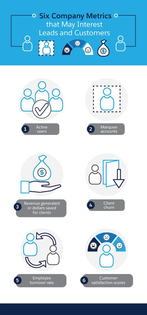 Six company metrics