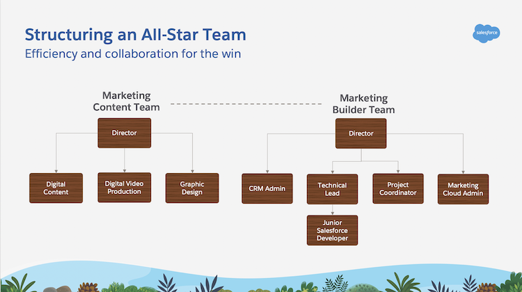 Indiana Pacers marketing team structure