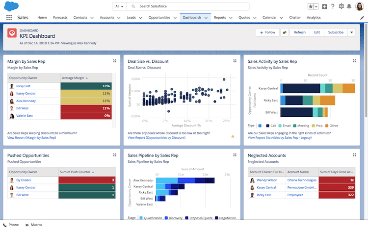 6 Sales Management Dashboards Every Leader Needs